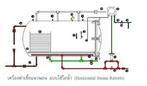 Steam retort เป็นชนิดของหม้อฆ่าเชื้อ